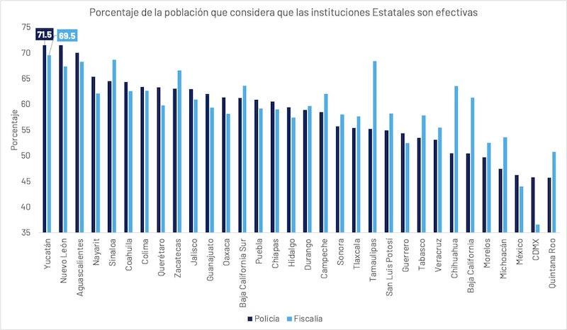 Yucatán refrenda su liderazgo como el estado más seguro del país